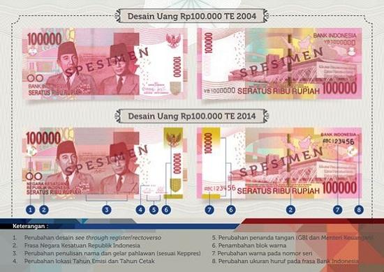 Uang terbaru Indonesia baik kertas maupun logam - Uang ...