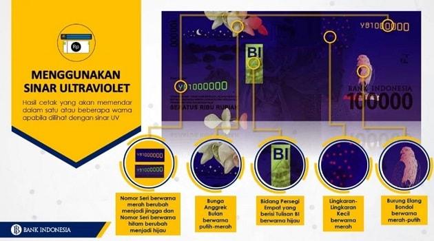 Bagian belakang Rp100.000,00 disinari lampu ultraviolet