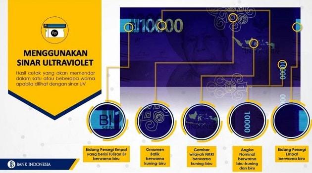 Bagian depan Rp10.000,00 disinari lampu ultraviolet