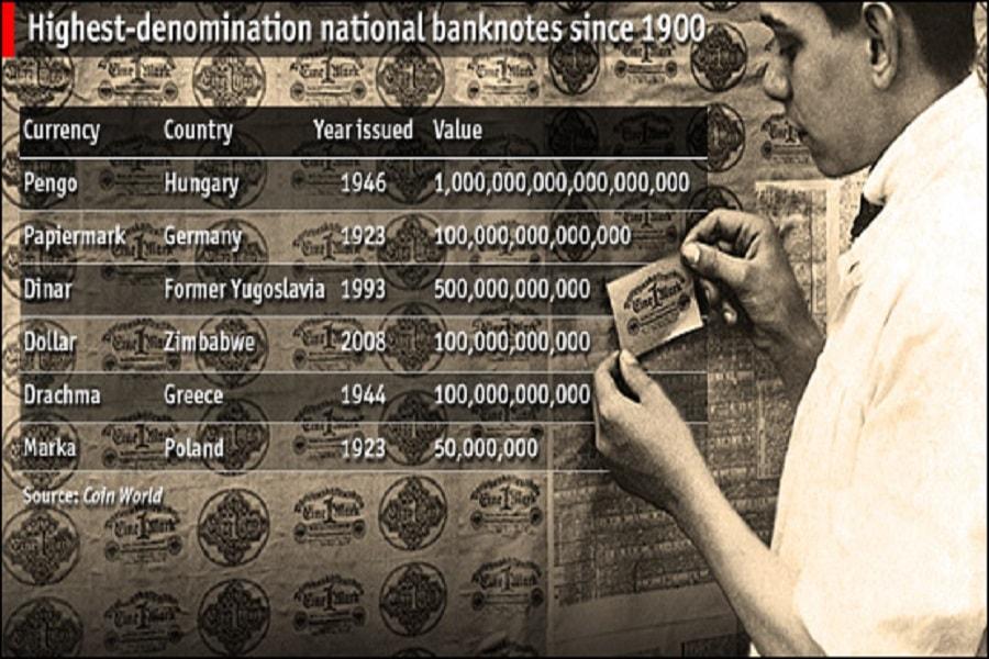 Mata uang nominal terbesar di dunia